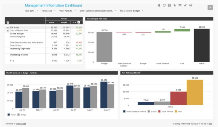 Management Information Dashboard