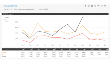 Account Trend Example Dashboard
