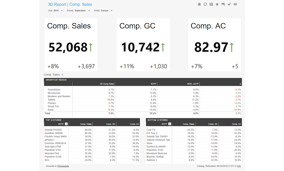 Daily 3d Report Comparing Store Sales Example Dashboard