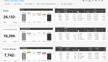 Kpis Overview Example Dashboard