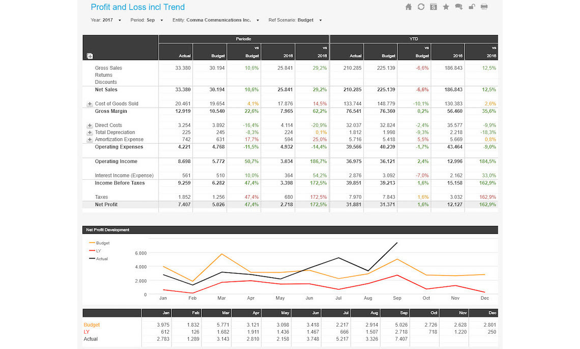Profit And Loss Including Trend Analysis Example Dashboard