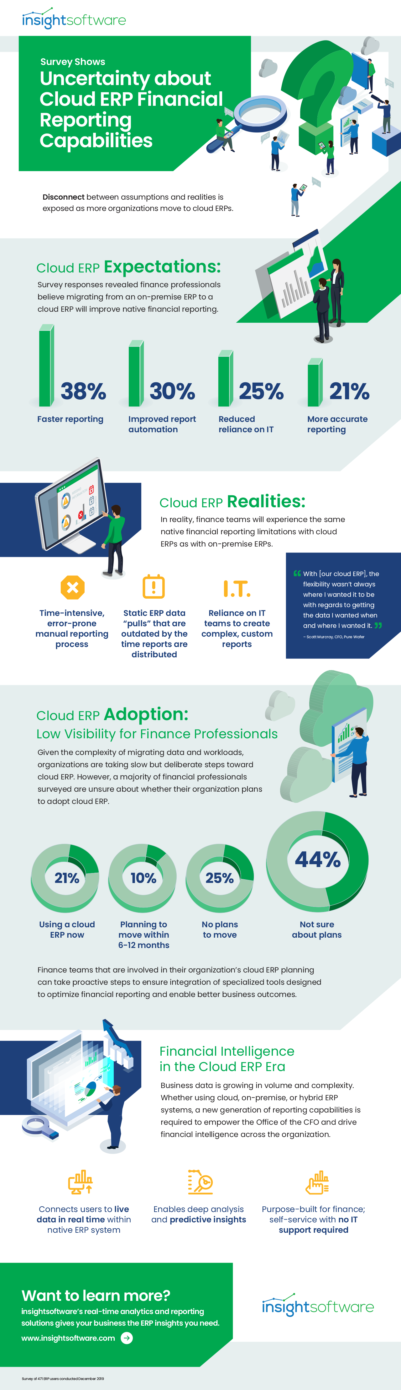 Cloud ERP Infographic