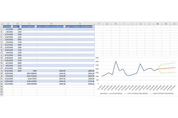 Timeline worksheet.