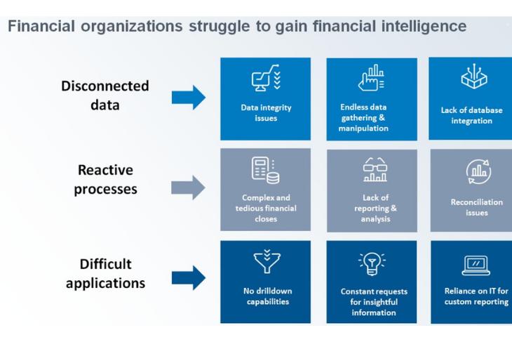 Financial organizations struggle to gain financial intelligence