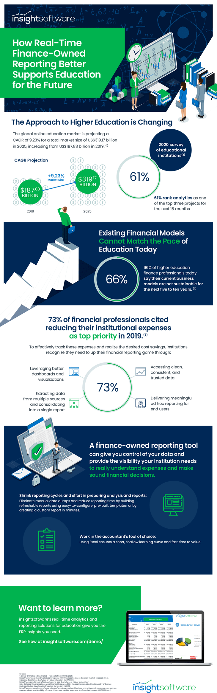 Is Education Infographic
