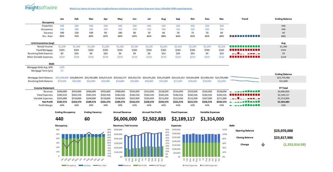 08 2020 Is Sample Report Property Management Kpi Dashboard Web