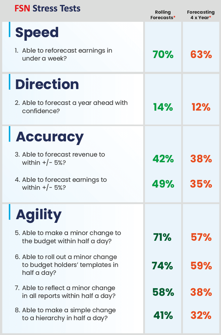 05 2021 Is Inforgraphic Why Rolling Forecasts Are A Must