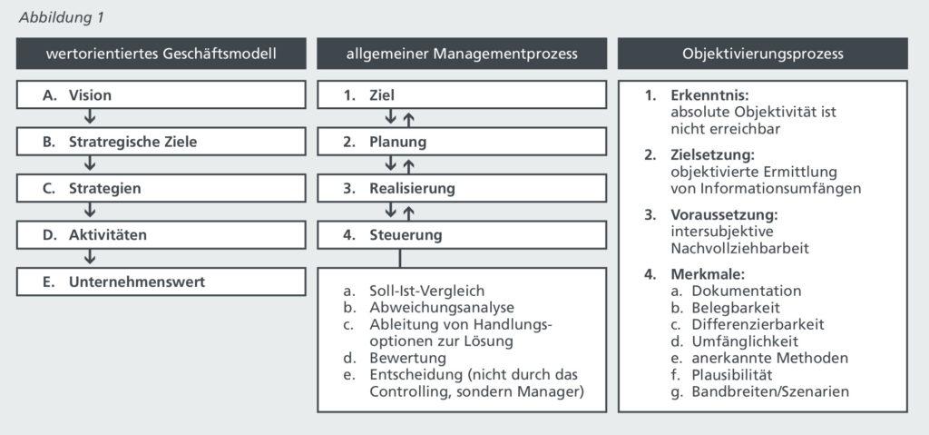Abbildung 1: Der allgemeine Managementprozess