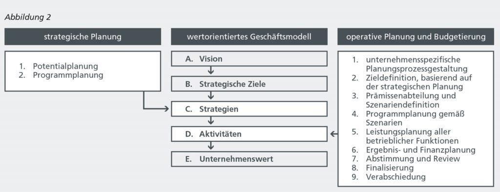 Idl 07 2021 Abbildung 2 Optimaler Planungsprozess