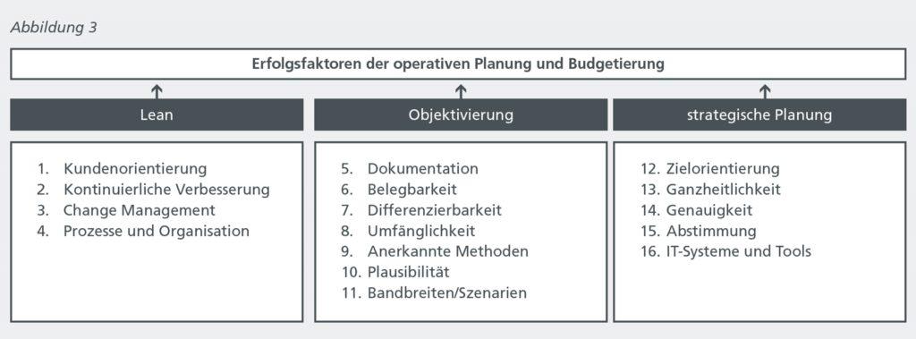 Idl 07 2021 Abbildung 3 Optimaler Planungsprozess
